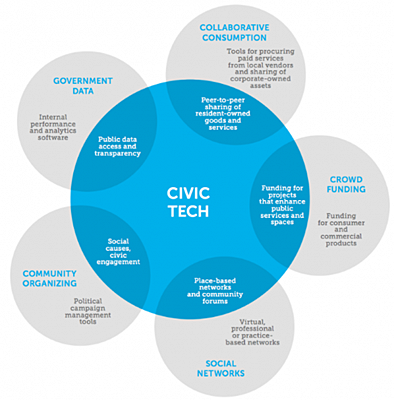 civic_techs